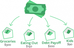 Put Income In Envelopes   Envelope Budgeting